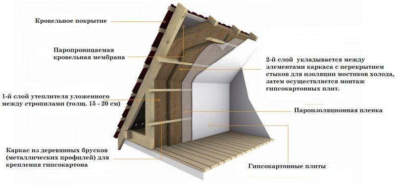 Утепление мансарды изнутри, если крыша уже покрыта: материалы и технологии, пошаговая инструкция