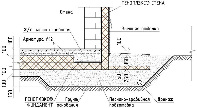 Утепление фундамента изнутри - 5 методов утеплить фундамент изнутри!