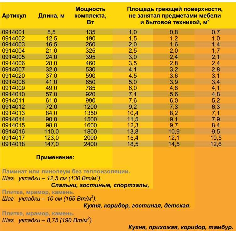 Потребление электроэнергии теплым полом на 1 кв.м: инфракрасный теплый пол