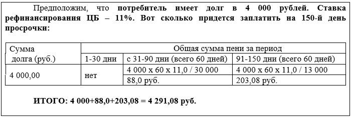 Как рассчитать пени за просрочку оплаты за жкх. расчет пени жкх на примере