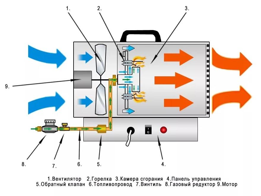 Как выбрать тепловую пушку: все виды приборов и правила расчета мощности