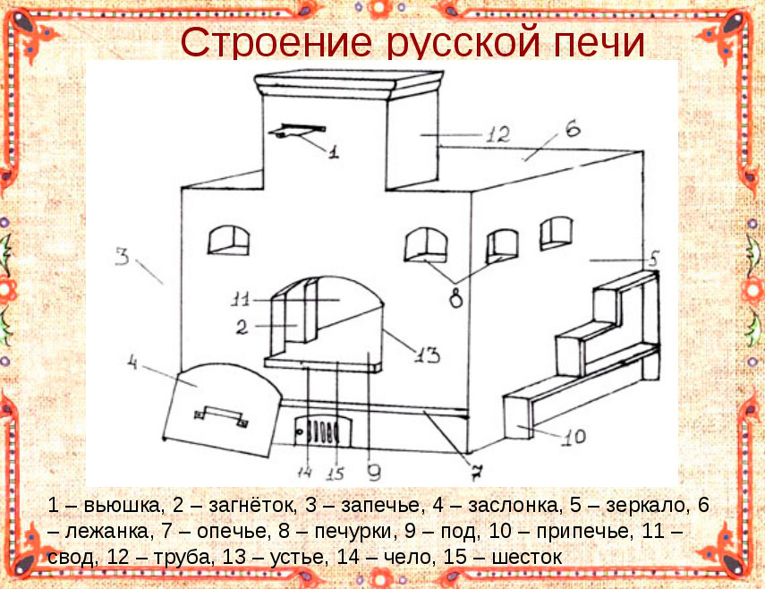 Еще больше возможностей для отдыха! строительство русской печи на улице своими руками: схема и инструкция