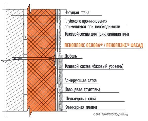 Дюбель грибки для крепления пеноплекса