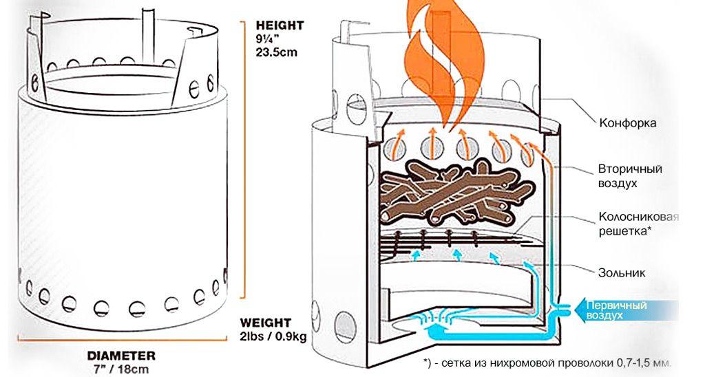 Пиролизные печи своими руками: пошаговая инструкция