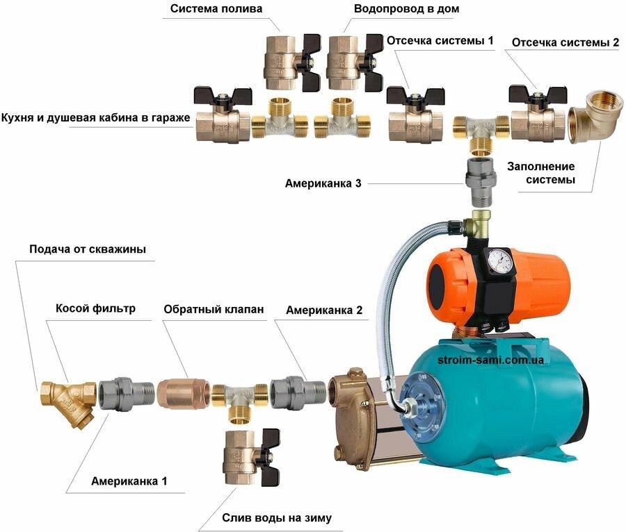 Проектирование насосных станций водоснабжения (основные требования). — мир водоснабжения и канализации