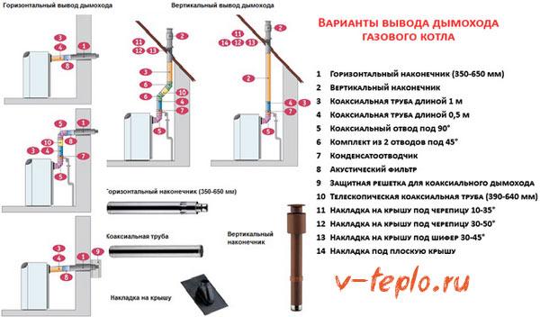 Монтаж коаксиального дымохода: устройство и схемы установки - точка j