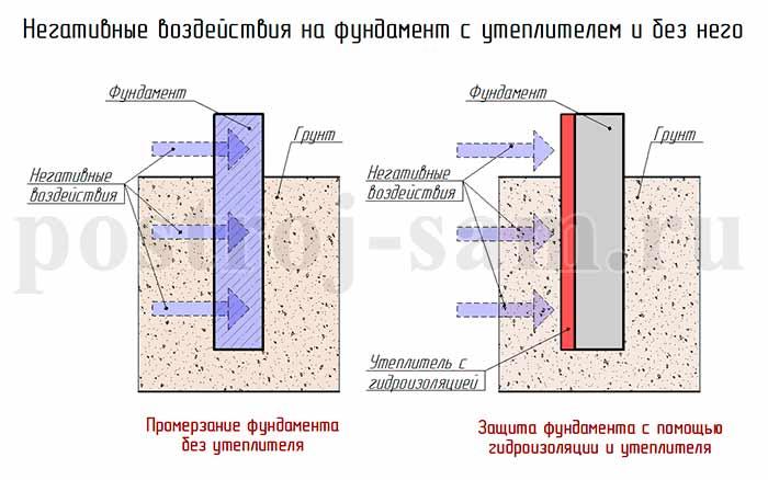 Как утеплить фундамент