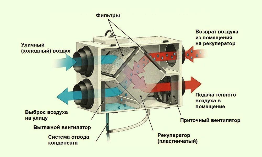 Рекуператор своими руками: чертежи, реверсивный рекуператор