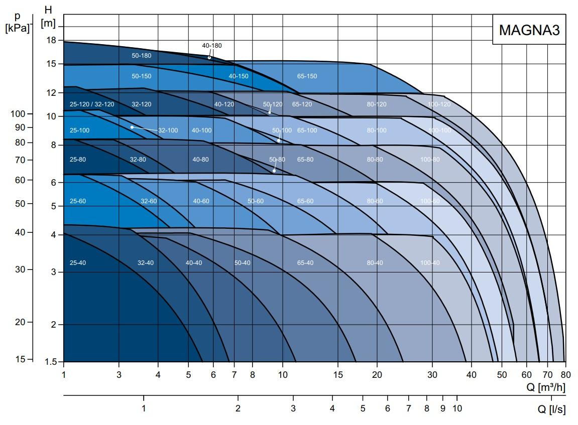 Как рассчитать мощность и напор циркуляционного насоса