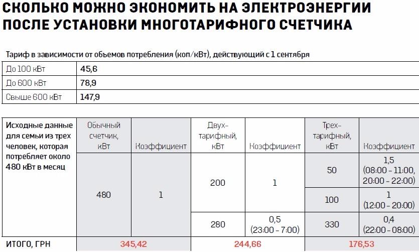 Как посчитать электроэнергию по счетчику за свет: снимаем показания в зависимости от типа прибора