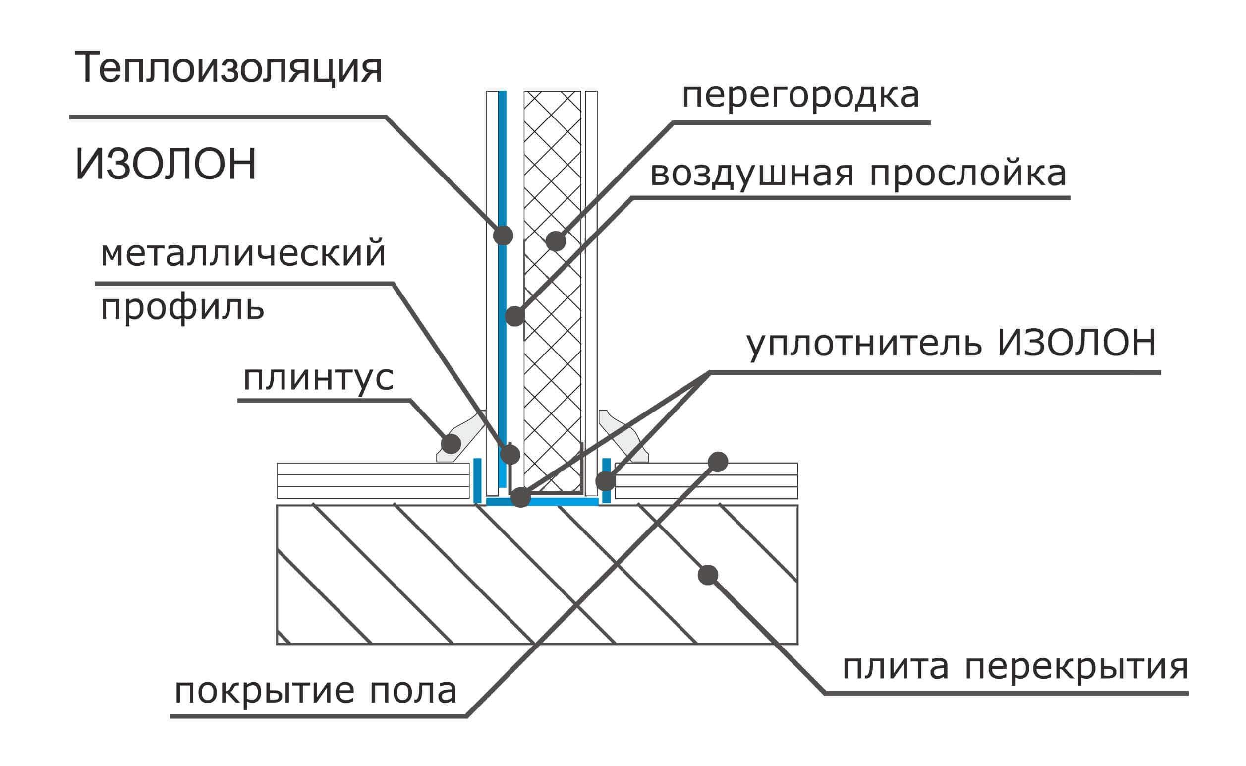 Применение утеплителей с фольгой - советы по монтажу и обзор производителей