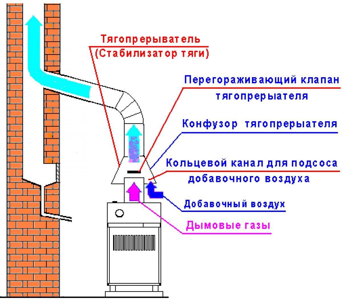 Для чего нужен стабилизатор тяги дымохода