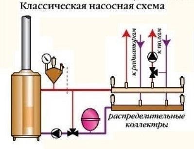 Обвязка пеллетного котла: схемы, правила установки и подключения котла на пеллетах