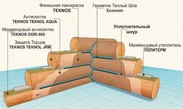 Межвенцовый утеплитель для сруба: выбор, характеристики и виды