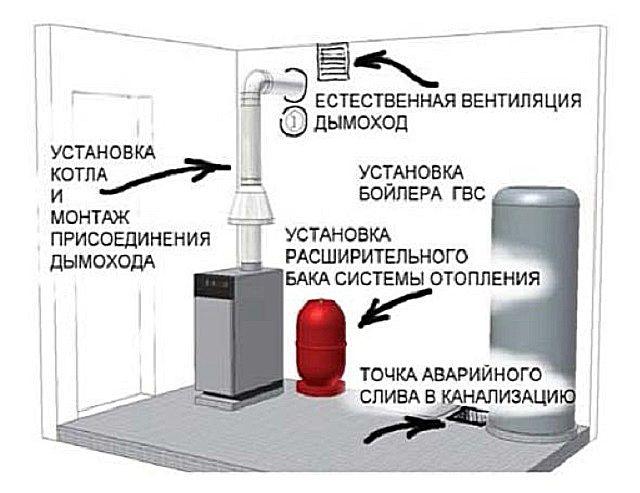 Нормативная документация по вентиляции (снип, гост)