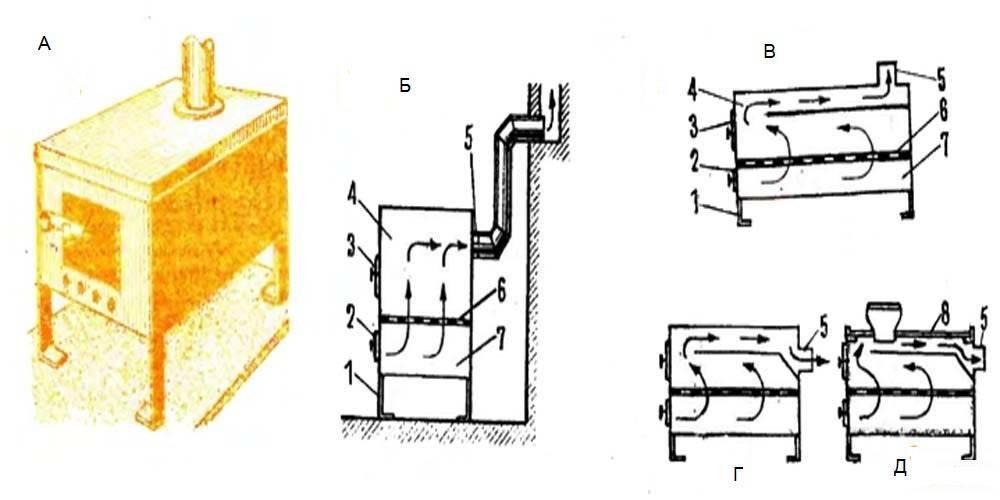 Буржуйка на отработанном масле: изготовление печки-буржуйки своими руками
