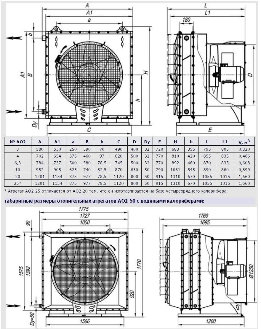 Воздушно отопительные агрегаты – идеальный вариант для обогрева больших помещений