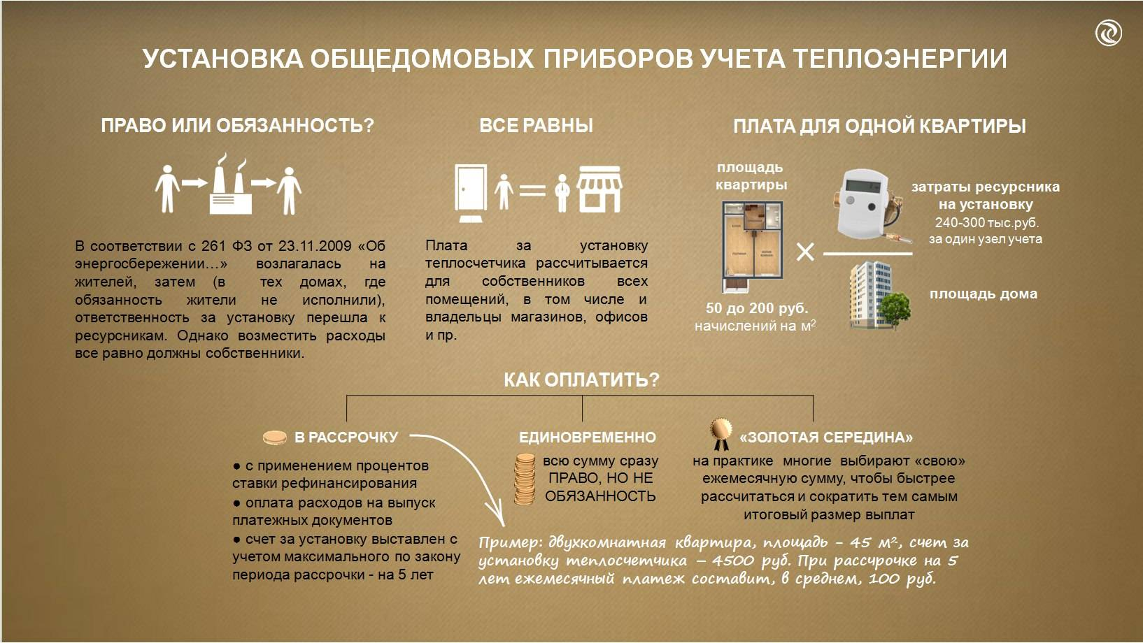 Установка общедомовых приборов учета в многоквартирных домах