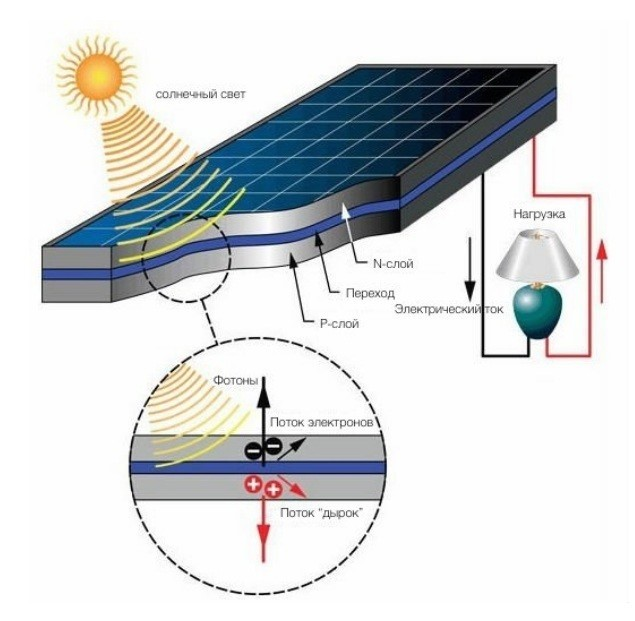 Солнечная энергия: что такое, как применяют и распространение в россии