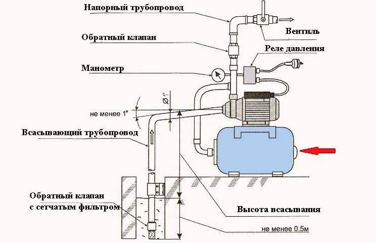 Ремонт реле давления насосной станции своими руками - ремонт и стройка от stroi-sia.ru