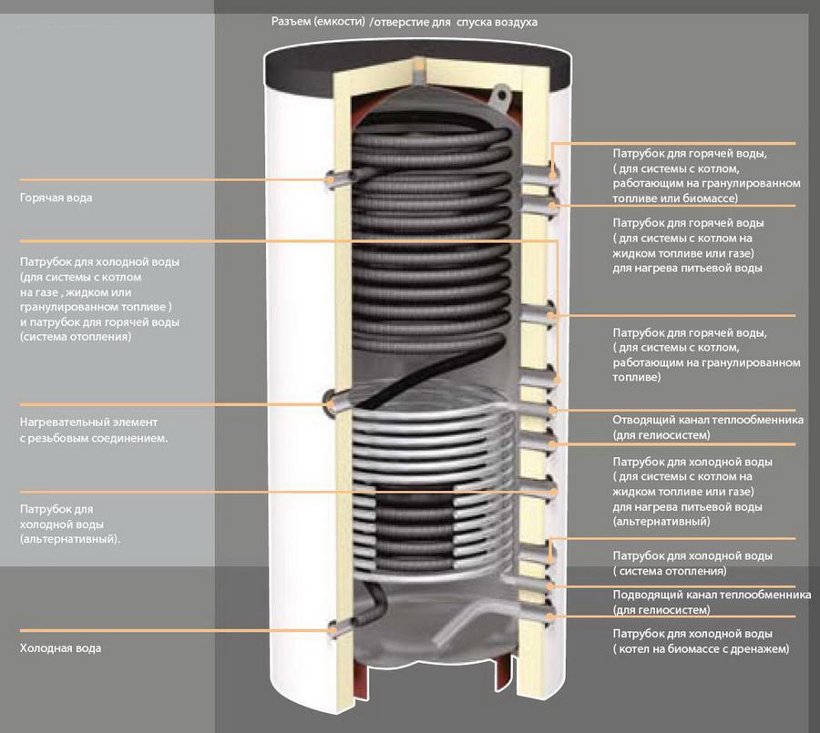 Как сделать теплоаккумулятор для отопления своими руками