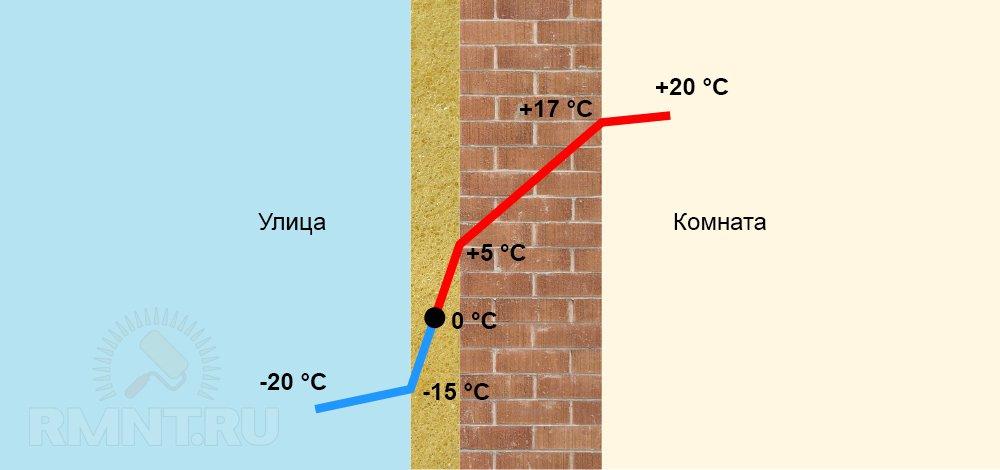 Как поведет себя точка росы при различных способах утепления