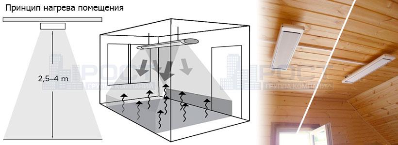 Установка инфракрасных обогревателей и подключение терморегулятора