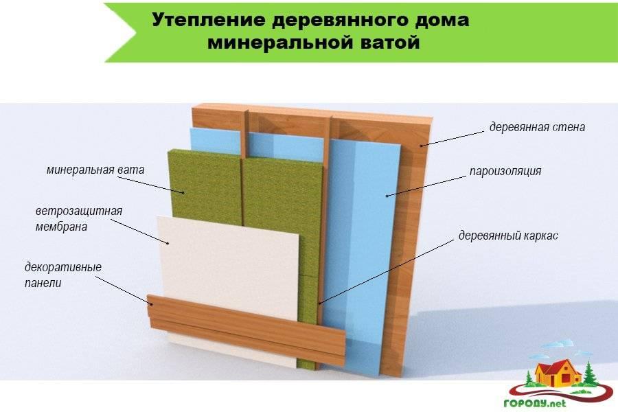 Какой утеплитель лучше для стен деревянного дома внутри под гипсокартон