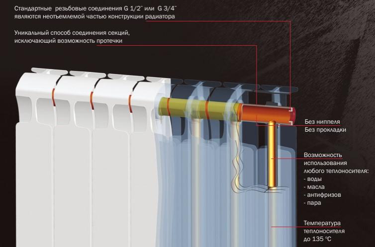 Радиатор системы охлаждения двигателя автомобиля, устройство и принцип работы, размеры и материал изготовления кроме алюминия