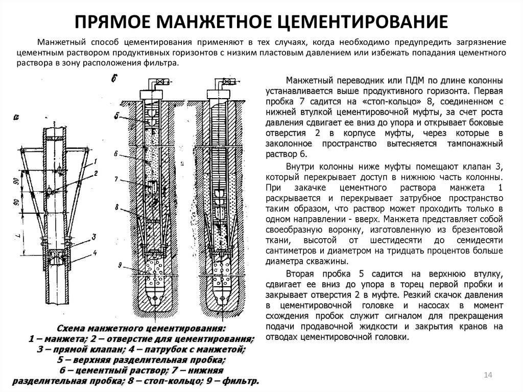 Обработка обсадной колонны цементом: способы и технологии