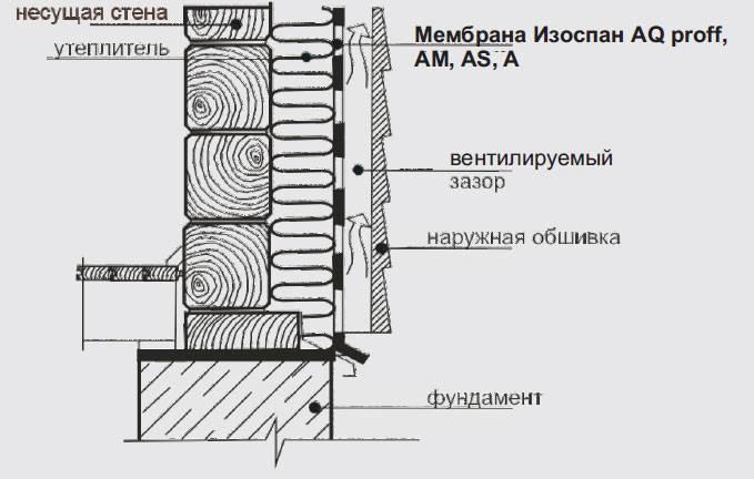Нужна ли пароизоляция под гипсокартон в деревянном доме