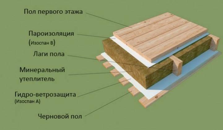 Как правильно крепить пароизоляцию: правильный монтаж, разновидности материалов, какой стороной класть