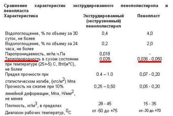 Какими техническими характеристиками обладает экструдированный пенополистирол: отличия, цена, применение