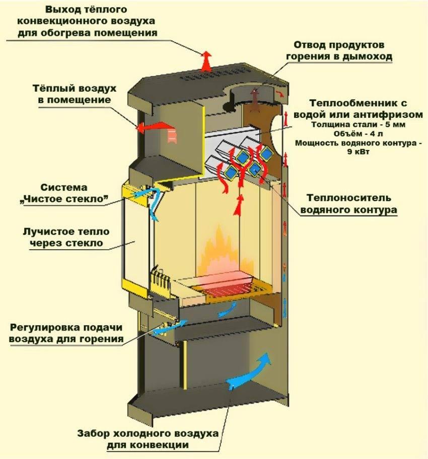 Печь-камин с водяным контуром отопления: обзор популярных моделей для дачи и описание их особенностей
