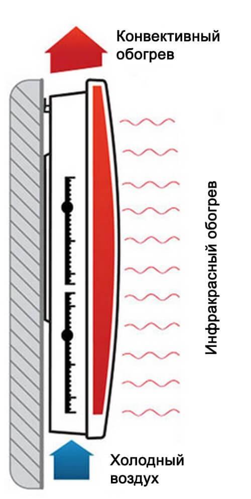 Инфракрасные обогреватели: плюсы и минусы, цены на приборы