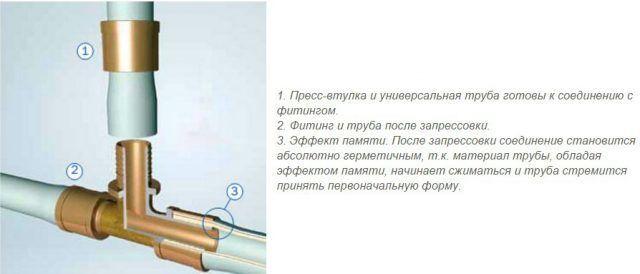 Как соединять металлопластиковые трубы