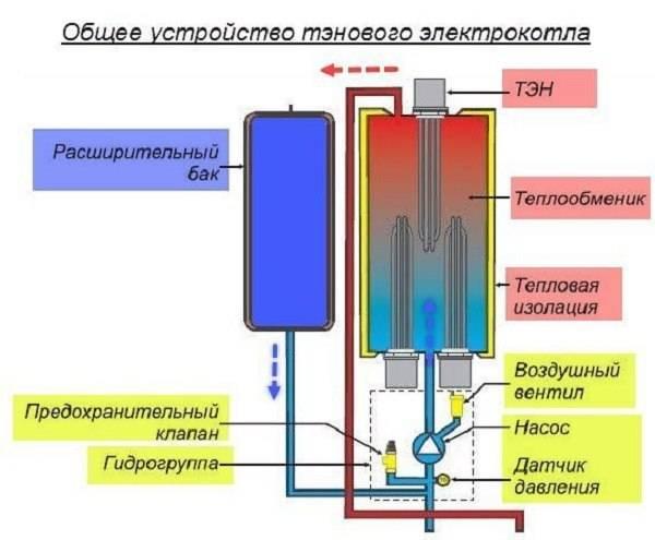 Самый экономичный электрический котел отопления для дома: виды, плюсы, минусы