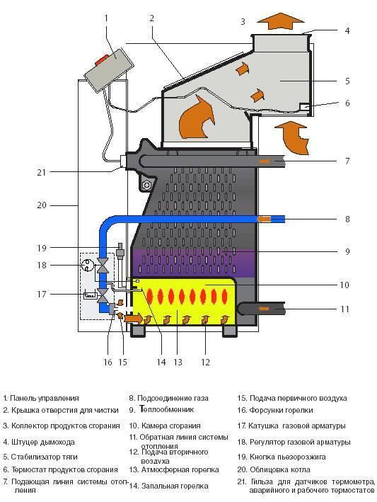 Типы газовых котлов