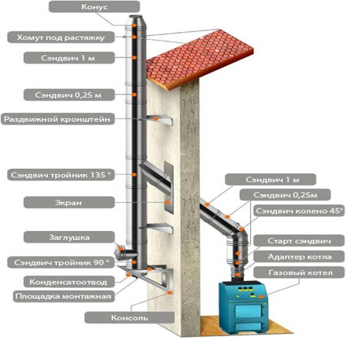 Дымоход для газового котла в частном доме: виды, нормы, принцип устройства и требования к монтажу