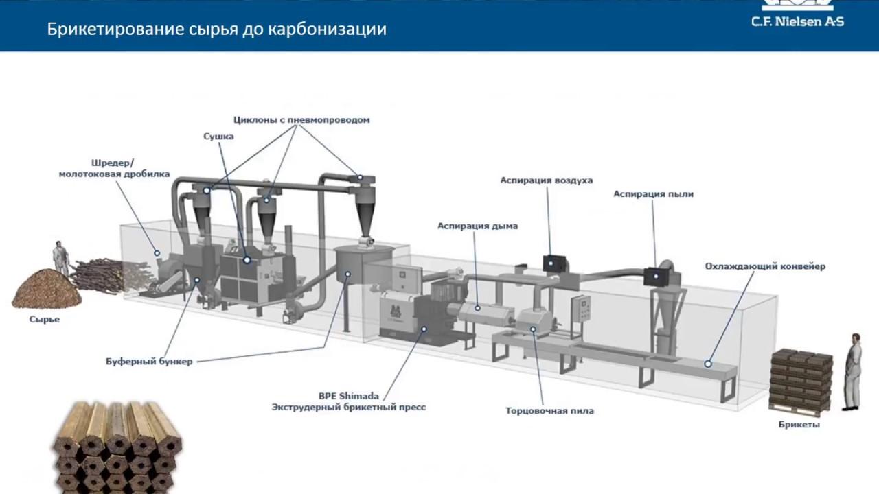 Производство брикетов из опилок: технология брикетирования в домашних условиях, оборудование для прессования