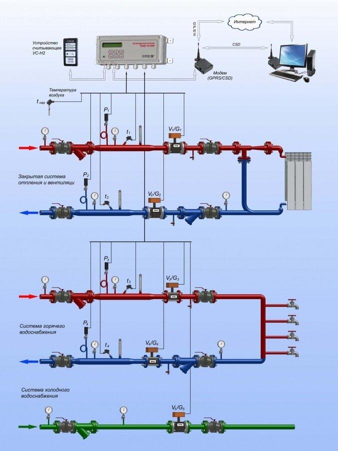 Что такое элеватор в отоплении фольксваген т4 транспортер в калининграде дизель