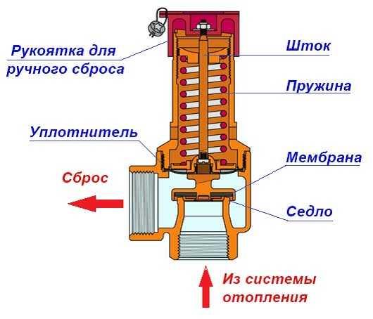 Предохранительный клапан для бойлера: для чего нужен, принцип работы и функции, проверка работы клапана, монтаж