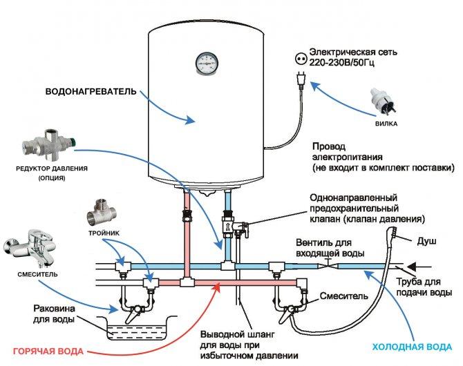 Как правильно слить воду с накопительного водонагревателя: как быстро спустить через сливной кран