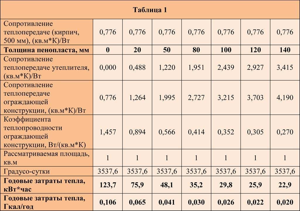 Утеплитель псб с с: особенности изделий маркировки 25, 35, 55, инструкция по монтажу