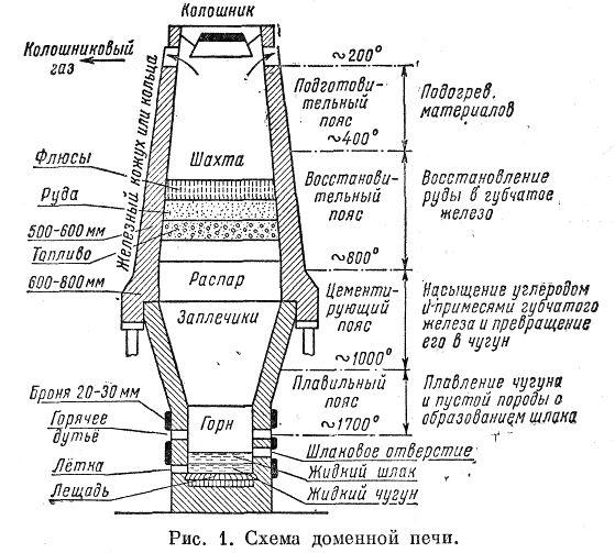 Доменная печь — назначение, элементы и продукты производства
