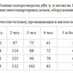 Правила и порядок расчета нормативов потребления электроэнергии на человека без счетчика