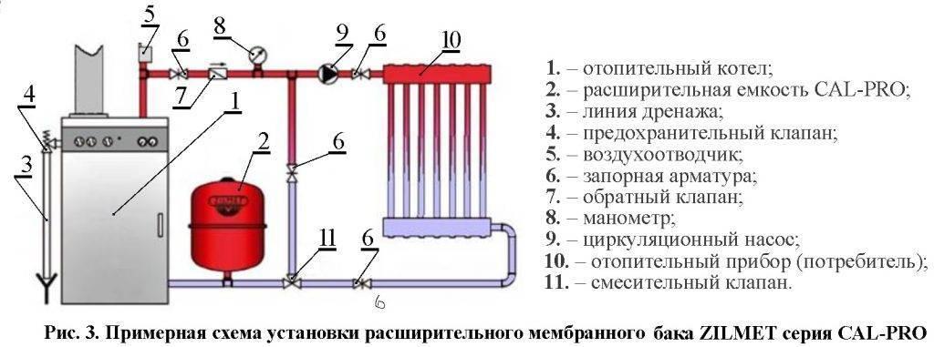 Как рассчитать объем расширительного бака