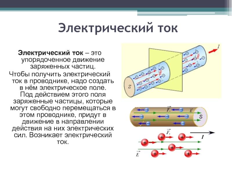 Опыт эрстеда. магнитное поле тока. взаимодействие магнитов. действие магнитного поля на проводник с током – fizi4ka