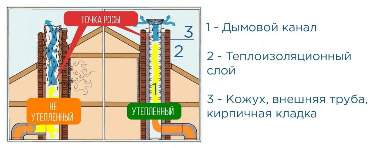 Как самостоятельно утеплить дымоход