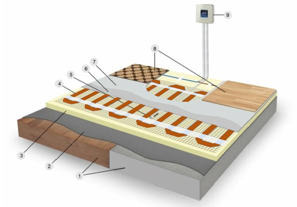 Какой лучше теплый пол электрический под линолеум